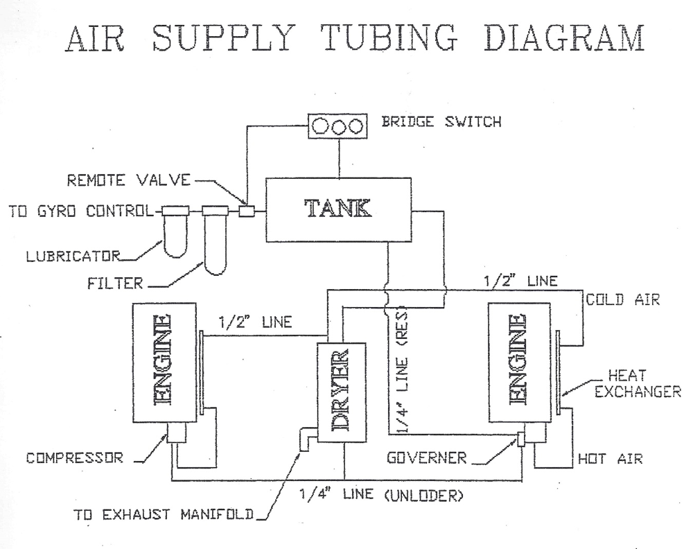 Gyro Gale Stabilizers Air Supply Tubing