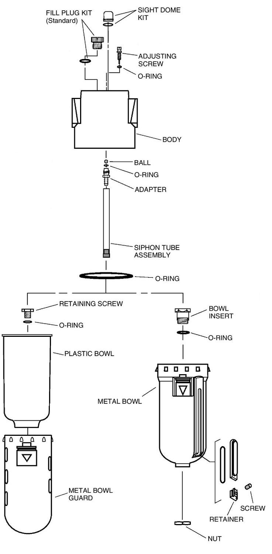 Gyro Gale Stabilizers Lubricator