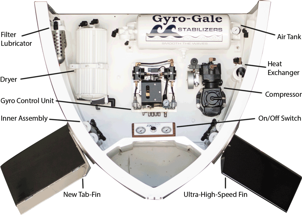 Gyro Gale Stabilizers Demo Model